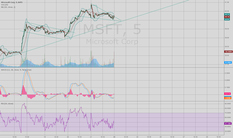 MSFT: looks interesting