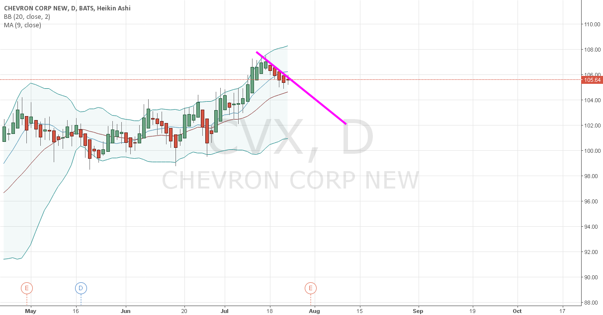 posible Downtrend
