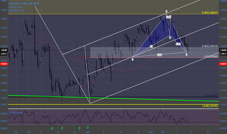 EURUSD: #EURUSD bat w/ pitchfork support