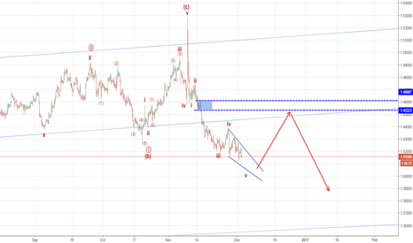 EURCAD: buy the break out