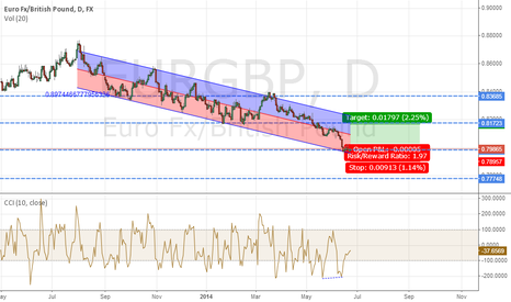 EURGBP: Counter trend long entry on EURGBP