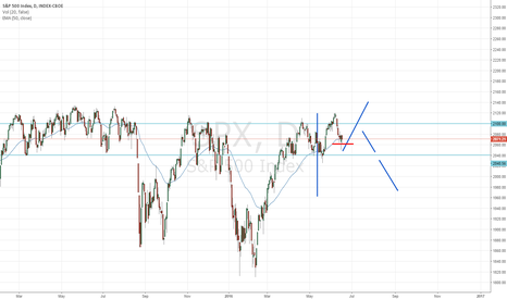 SPX: SPX POSSIBLE SCENARIO FOR NEXT WEEKS