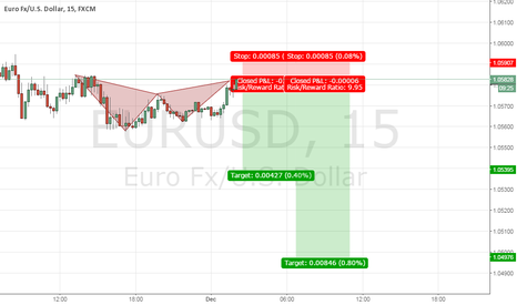 EURUSD: 1/5/10 bat pattern