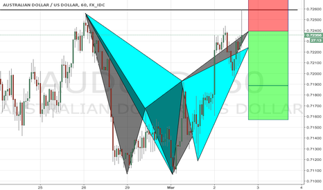 AUDUSD: Bearish Gartley and bat pattern completed in the same place