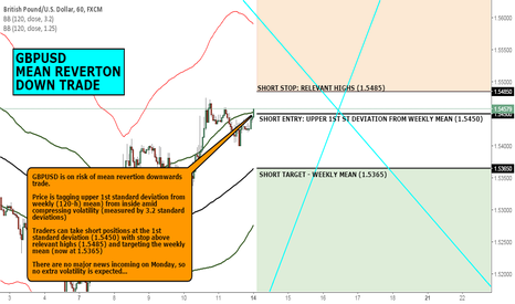 GBPUSD: FX CHART OF THE DAY:  GBPUSD MEAN REVERTION DOWNWARDS TRADE