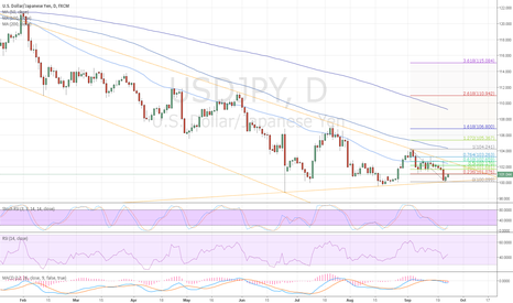 USDJPY: Short UJ on 9/26