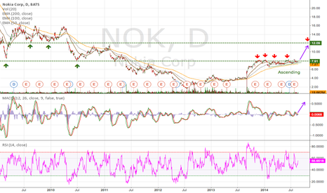 NOK: NOK Daily (19.08.2014) Tech Analysis EMA
