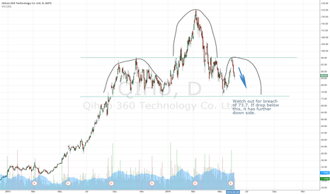 QIHU: $QIHU head and shoulder