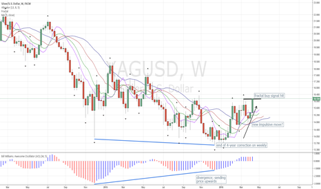 XAGUSD: Silver #XAGUSD: Weekly Hits Fractal to Buy