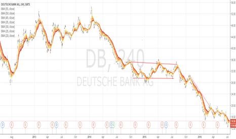 DB: deutsche bank got a bad review at the economist