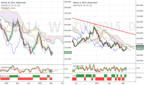 ZWN2015: Wheat- Is this just a small pull back,or start of a bigger move?