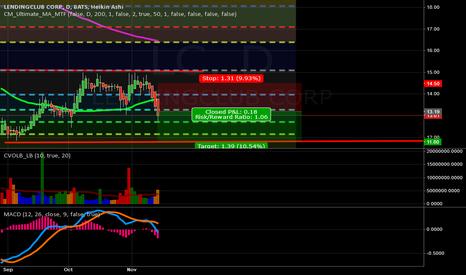 LC: LC Short Profit Target 11.80 Stop 14.50