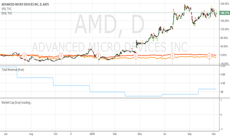 AMD: AMD is going on fire !!! big deal - buy and hold next 5 years