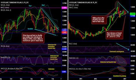 USDCAD: USD/CAD chartpack - technicals and trade setup