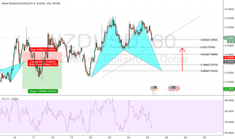 NZDUSD: Bullish Bat Pattern