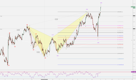 DXY: Us Dollar Index W-5 finished