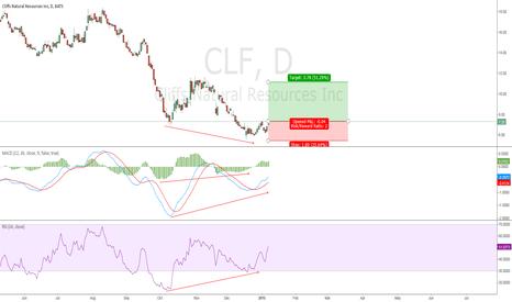 CLF: Bullish Divergences should allow CLF to retest 11s