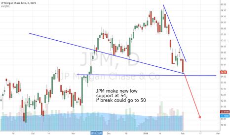 JPM: JPM make new low