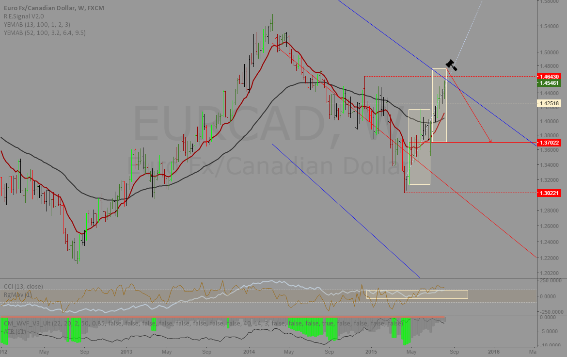 EURCAD: Clock is ticking...