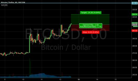 BTCUSD: More Bitcoin