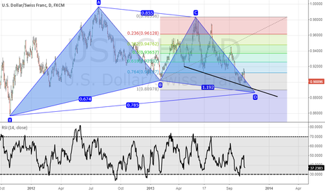 USDCHF: USDCHF bullish gartley?