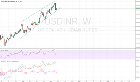 USDINR: USDINR is very well holding the channel