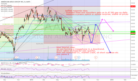 AAL: AAL two scenarios, bull and bear