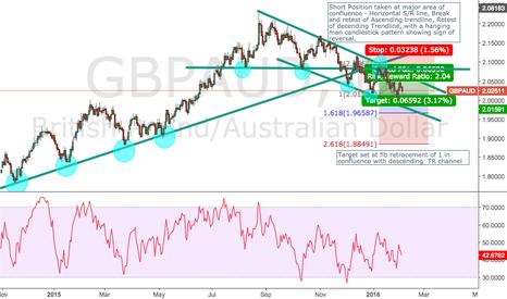 GBPAUD: Previous GBPAUD Trade on D- 659pips