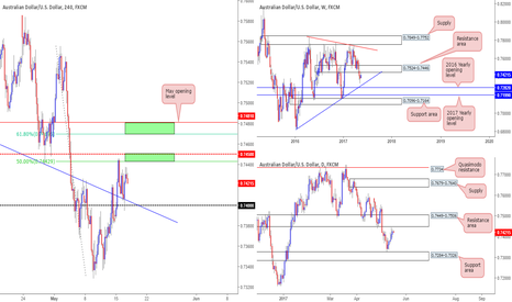 AUDUSD: Have shorts in mind on the Aussie today...