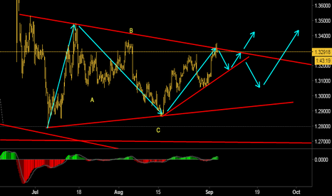 GBPUSD: Looking for an upside move