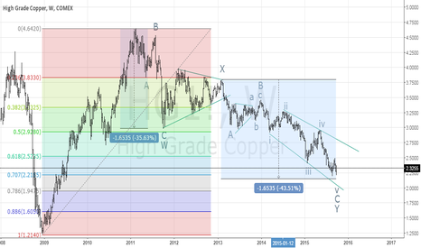 HG1!: Copper reaching an equality target on the weekly