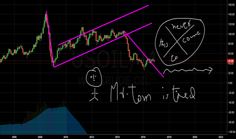 USOIL: oil is tired here lets see