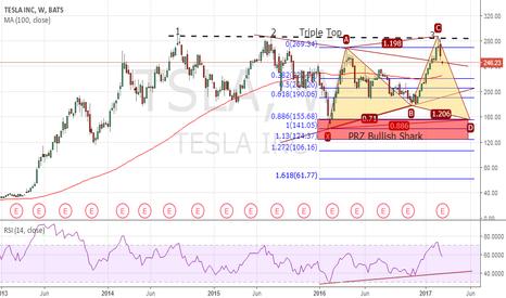 TSLA: Tesla Inc., (TSLA) – Triple Top & Potential Bullish Shark