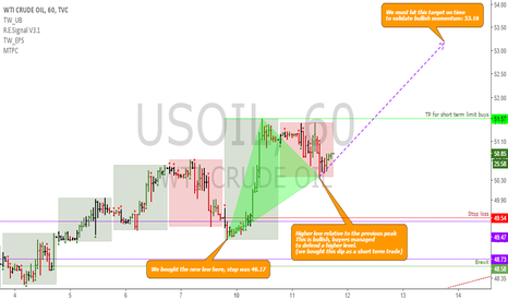 USOIL: USOIL: Short term update
