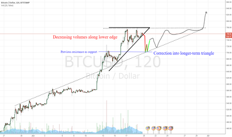 BTCUSD: Correction into longer-term triangle?