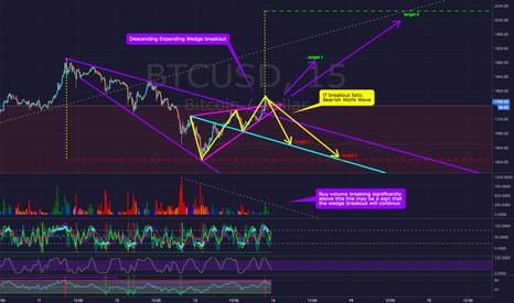 BTCUSD: Bitcoin BTCUSD - If Wedge Breakout Fails:  Bearish Wolfe Wave?