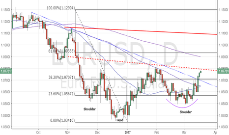 EURUSD: EUR/USD nears inverse head and shoulder neckline