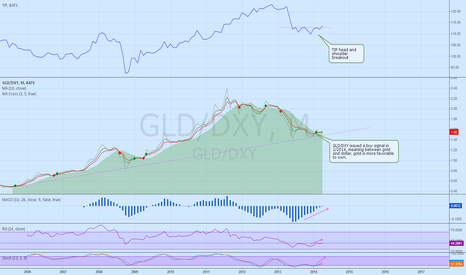 GLD/DXY: GLD/DXY indicates that GLD is more favorable