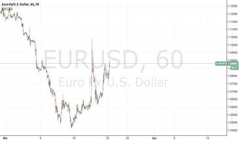 EURUSD: 23mar2015_EURspecLong