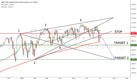 SPX500: SP500 Outlook