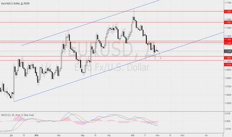 EURUSD: 1 июня ждём укрепления доллара ко всем валютам