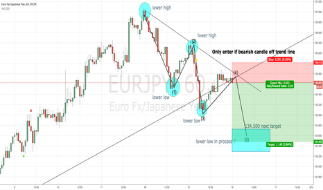 EURJPY: SELL SELL SELL EUR/JPY SIMPLE LOW/HIGH TREND LINE