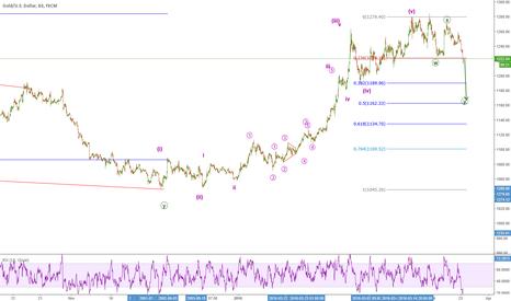 XAUUSD: gold/u.s.dollar