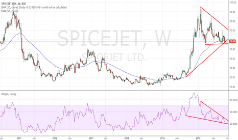 SPICEJET: Technofunda stock