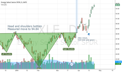XLE: $XLE Head & Shoulders