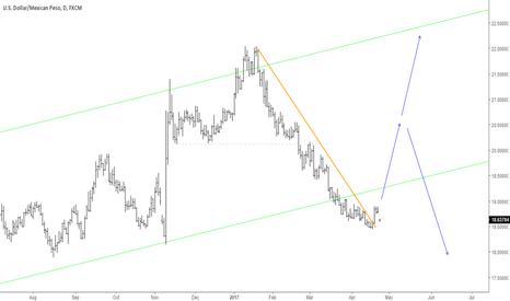 USDMXN: USDMXN about to move higher?