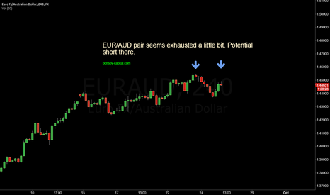 EURAUD: EUR/AUD pair seems exhausted a little bit. Potential short there