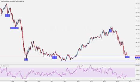 GBPJPY: this is interesting GBPJPY