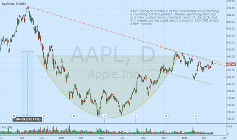 AAPL: AAPL rounding bottom, trend reversal?