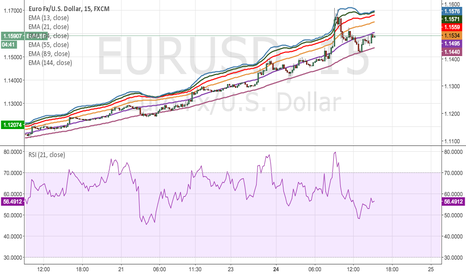 EURUSD: My strategy for consistent earnings